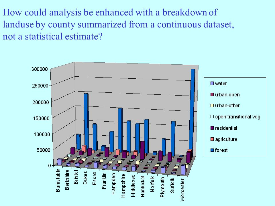 How could analysis be enhanced with a breakdown of landuse by county summarized from a continuous dataset, not a statistical estimate