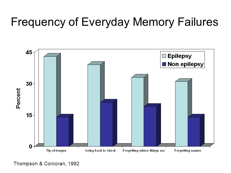 Frequency of Everyday Memory Failures Thompson & Corcoran, 1992
