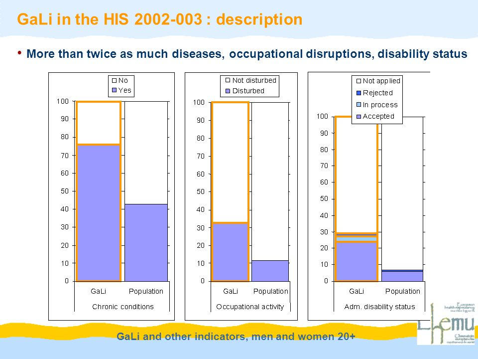 GaLi and other indicators, men and women 20+ GaLi in the HIS 2002-003 : description More than twice as much diseases, occupational disruptions, disability status