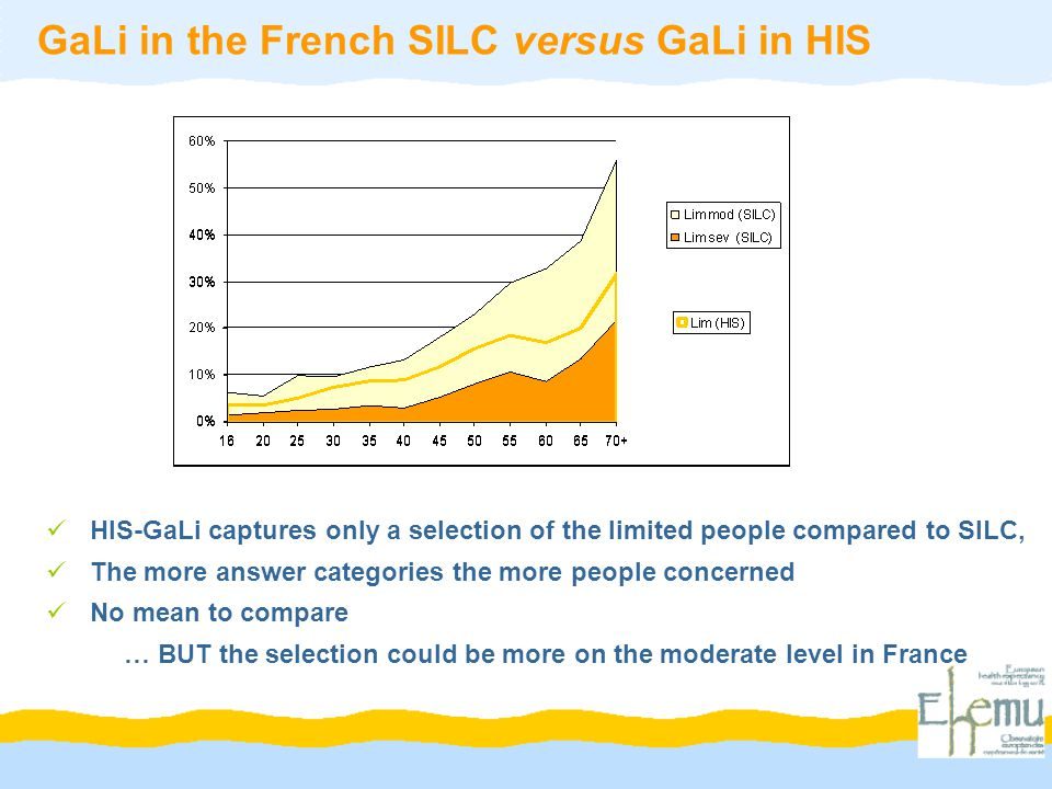 HIS-GaLi captures only a selection of the limited people compared to SILC, The more answer categories the more people concerned No mean to compare … BUT the selection could be more on the moderate level in France GaLi in the French SILC versus GaLi in HIS