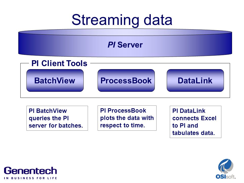 Streaming data ProcessBookBatchViewDataLink PI Client Tools PI BatchView queries the PI server for batches.