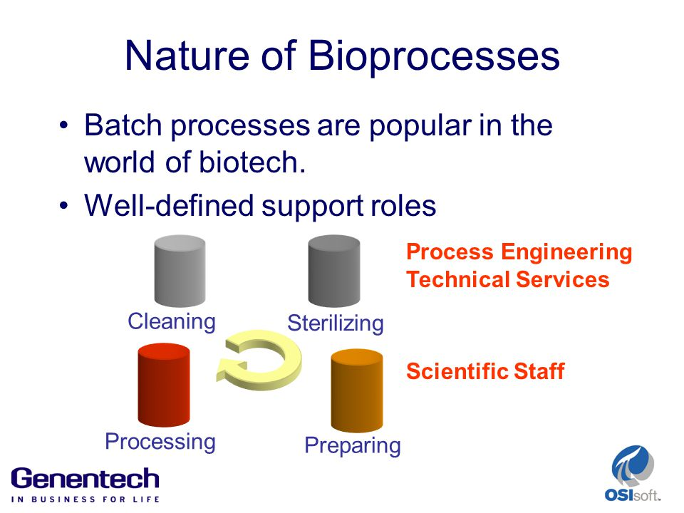 Nature of Bioprocesses Batch processes are popular in the world of biotech.