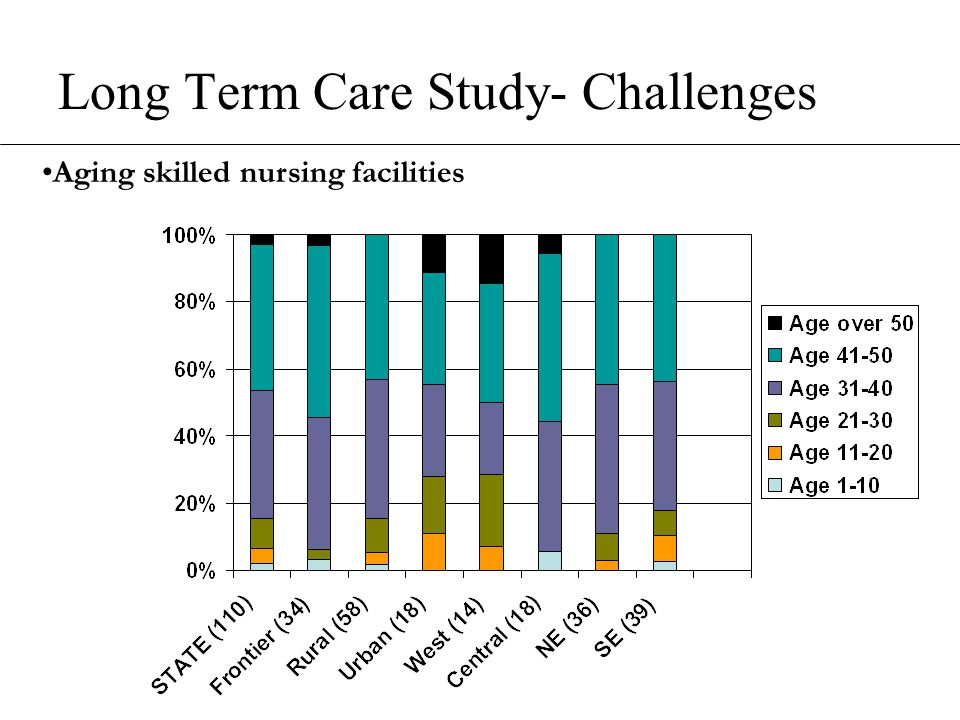 Long Term Care Study- Challenges Aging skilled nursing facilities