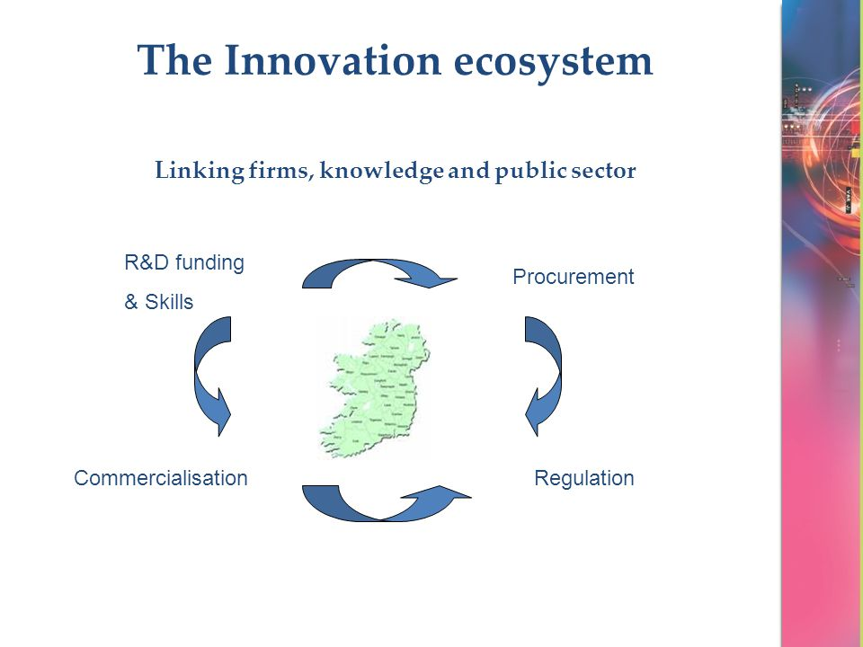 The Innovation ecosystem Linking firms, knowledge and public sector R&D funding & Skills CommercialisationRegulation Procurement