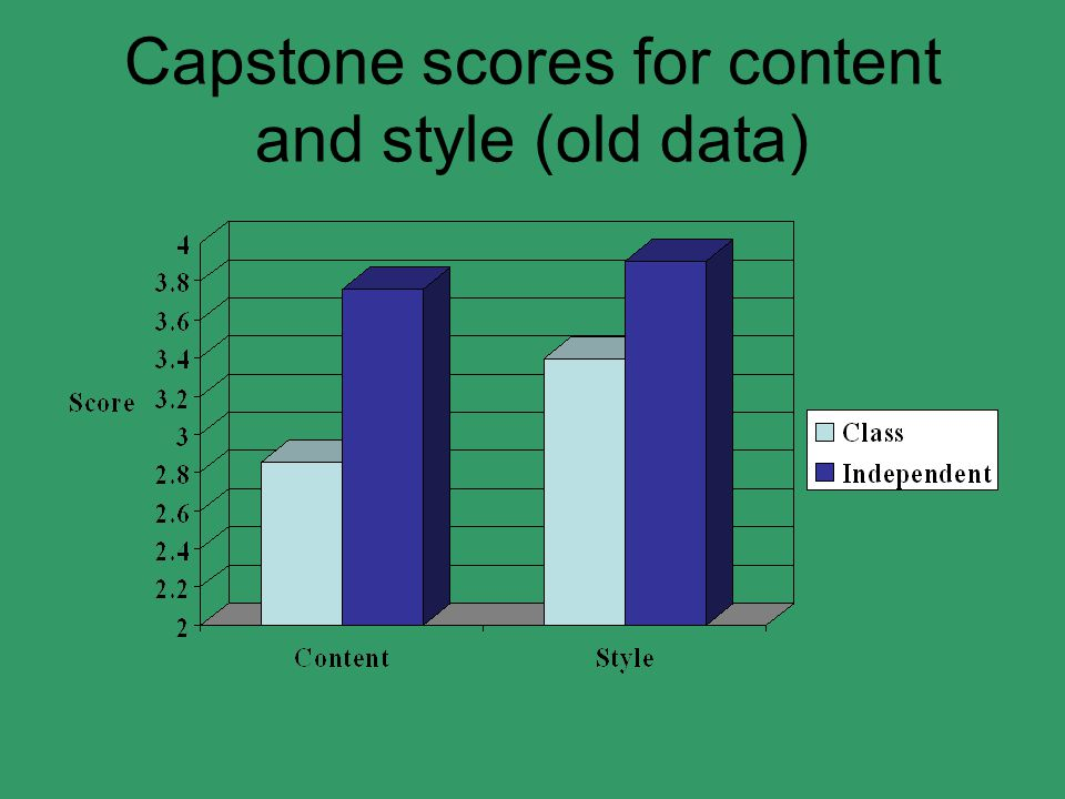 Capstone scores for content and style (old data)