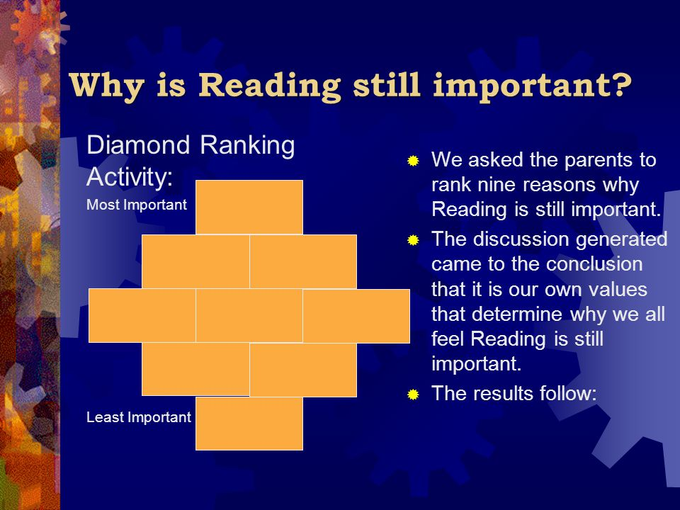 Why is Reading still important? Diamond Ranking Activity: Most Important Least Important  We asked the parents to rank nine reasons why Reading is st