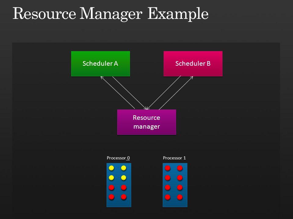 Processor 0 Resource manager Scheduler A Scheduler B Processor 1