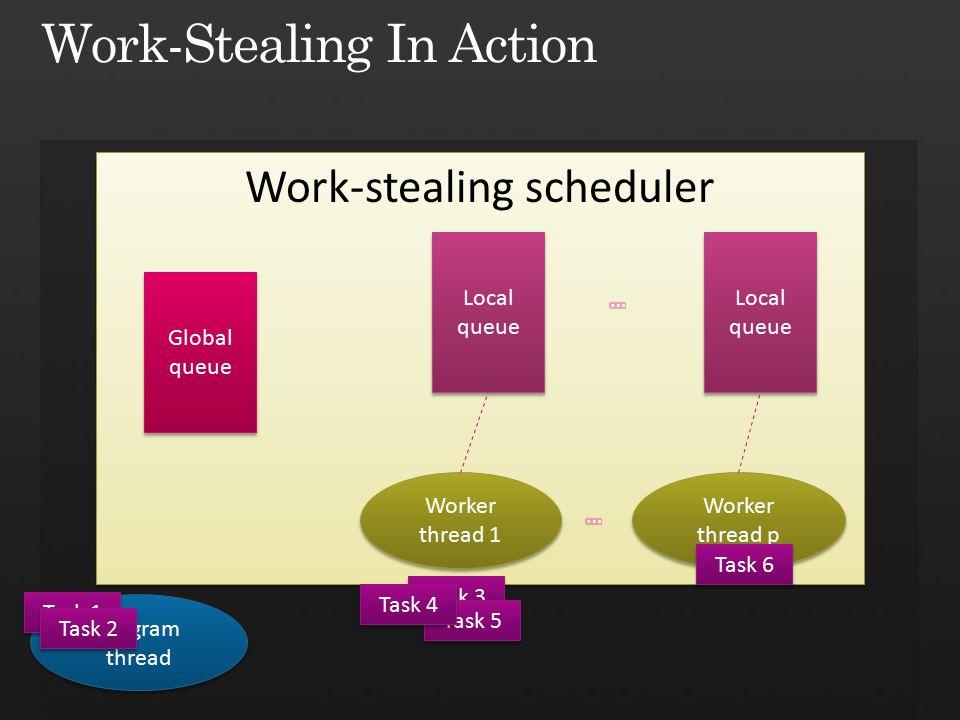 Work-stealing scheduler Global queue Global queue Local queue Local queue Local queue Local queue Worker thread 1 Worker thread p Program thread Task 1 Task 2 Task 3 Task 5 Task 4 Task 6