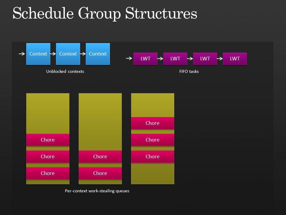 Context Unblocked contexts Chore Per-context work-stealing queues Chore LWT FIFO tasks LWT