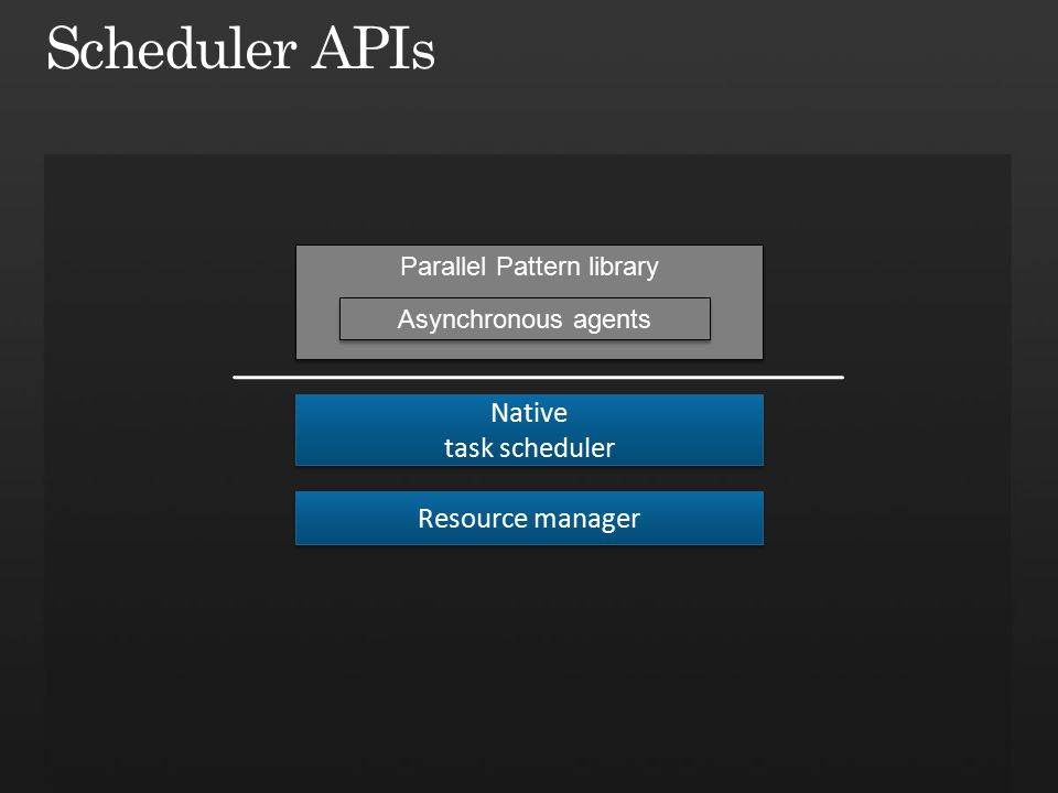 Resource manager Native task scheduler Native task scheduler Parallel Pattern library Asynchronous agents