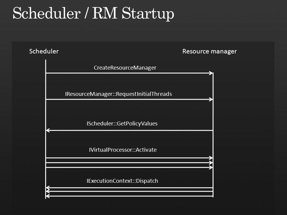 SchedulerResource manager IResourceManager::RequestInitialThreads IScheduler::GetPolicyValues IVirtualProcessor::Activate IExecutionContext::Dispatch CreateResourceManager