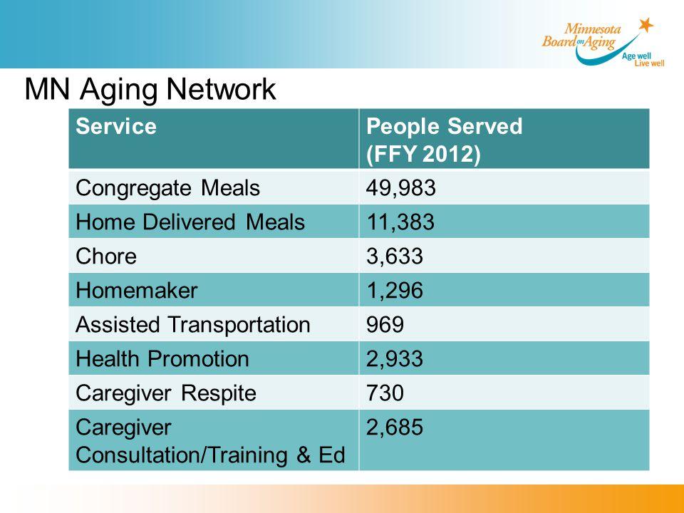 MN Aging Network ServicePeople Served (FFY 2012) Congregate Meals49,983 Home Delivered Meals11,383 Chore3,633 Homemaker1,296 Assisted Transportation969 Health Promotion2,933 Caregiver Respite730 Caregiver Consultation/Training & Ed 2,685