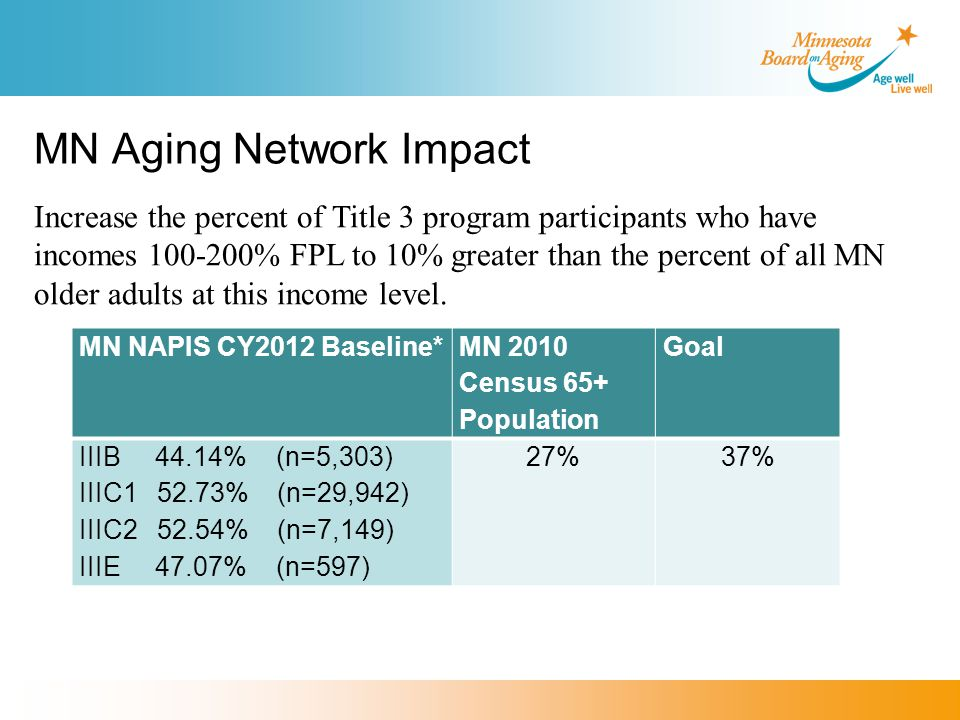 MN Aging Network Impact MN NAPIS CY2012 Baseline* MN 2010 Census 65+ Population Goal IIIB 44.14% (n=5,303) IIIC1 52.73% (n=29,942) IIIC2 52.54% (n=7,149) IIIE 47.07% (n=597) 27%37% Increase the percent of Title 3 program participants who have incomes 100-200% FPL to 10% greater than the percent of all MN older adults at this income level.