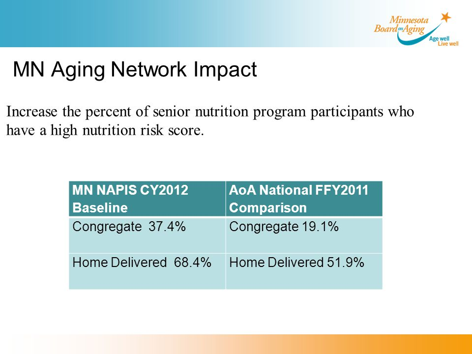 MN Aging Network Impact MN NAPIS CY2012 Baseline AoA National FFY2011 Comparison Congregate 37.4% Congregate 19.1% Home Delivered 68.4%Home Delivered 51.9% Increase the percent of senior nutrition program participants who have a high nutrition risk score.