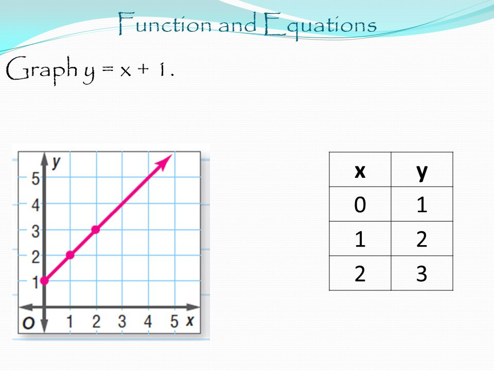 Function and Equations Graph y = x + 1. xy 01 12 23