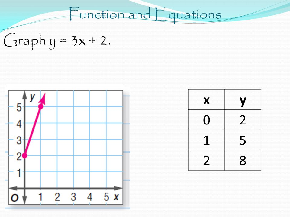 Function and Equations Graph y = 3x + 2. xy 02 15 28
