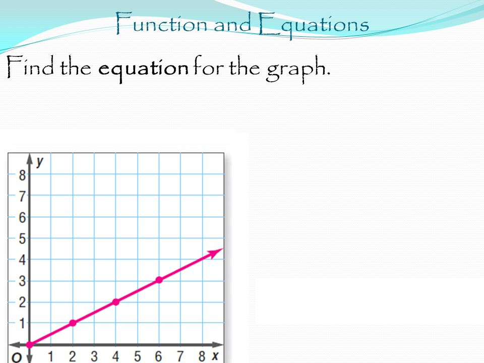 Function and Equations Find the equation for the graph.
