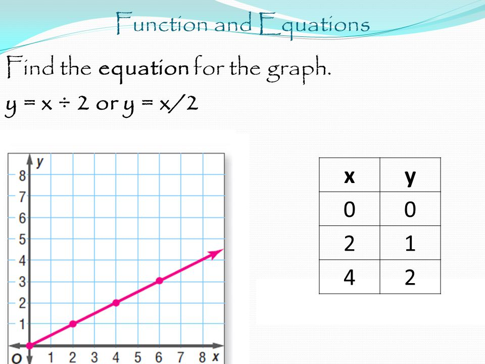 Function and Equations Find the equation for the graph. y = x ÷ 2 or y = x/2 xy 00 21 42