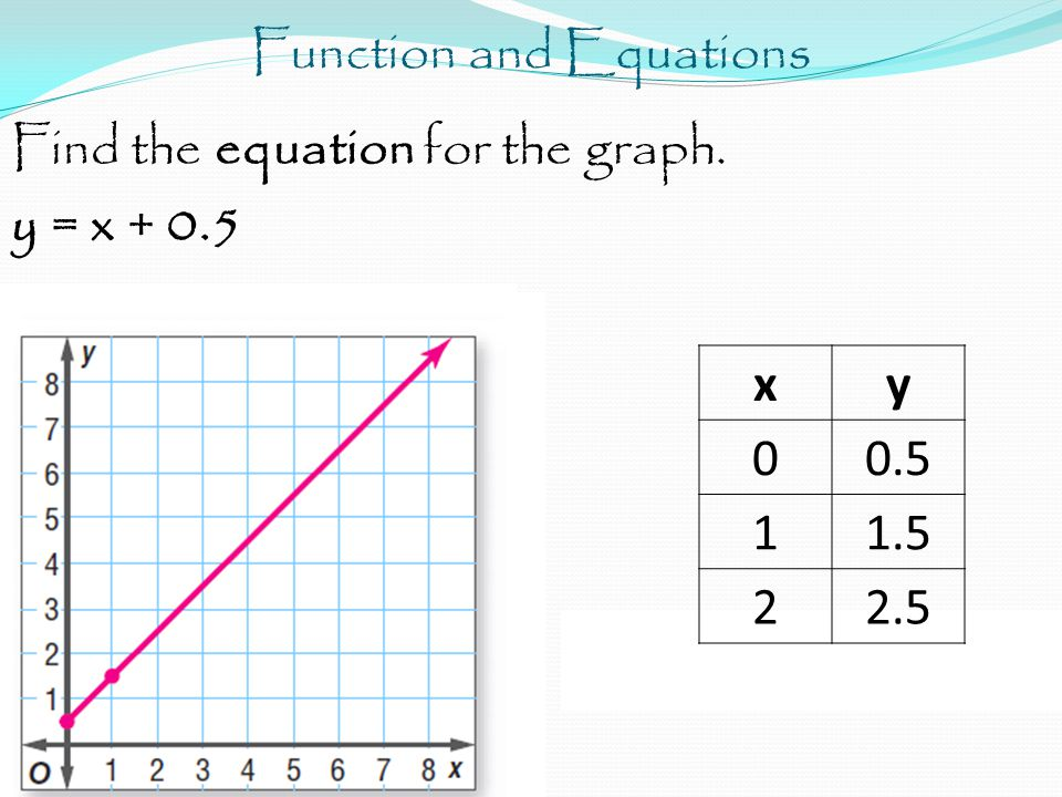 Function and Equations Find the equation for the graph. y = x + 0.5 xy 00.5 11.5 22.5