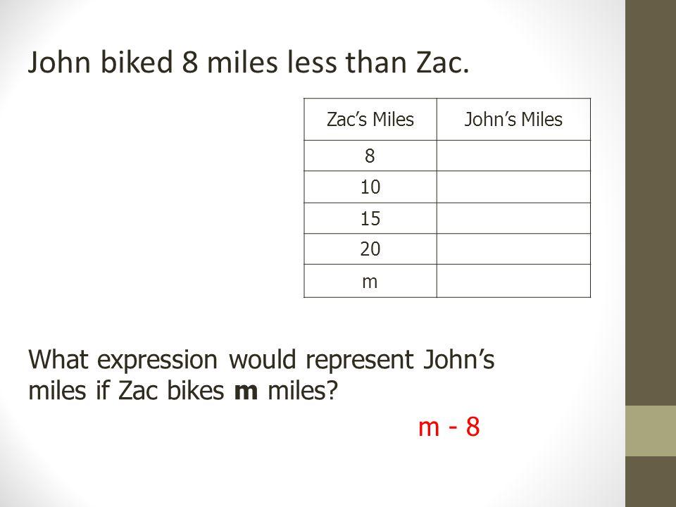 Zac's MilesJohn's Miles 8 10 15 20 m John biked 8 miles less than Zac.