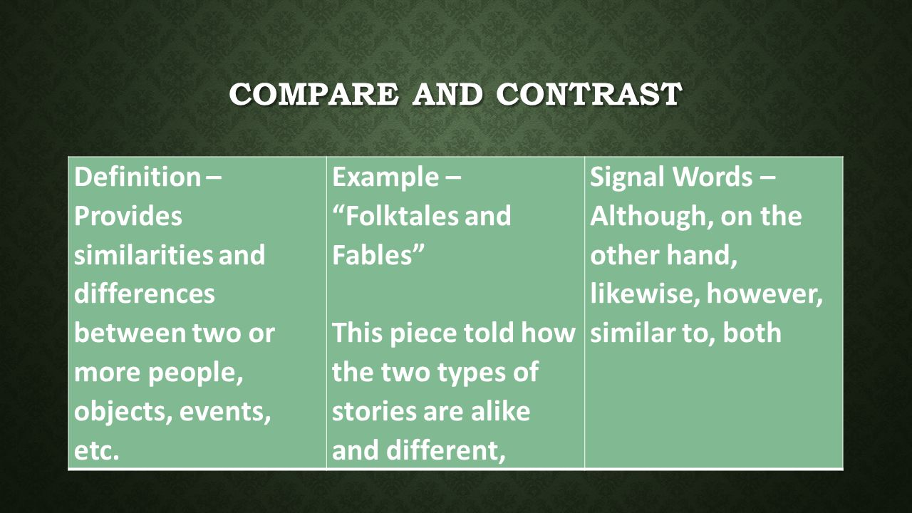 COMPARE AND CONTRAST Definition – Provides similarities and differences between two or more people, objects, events, etc.