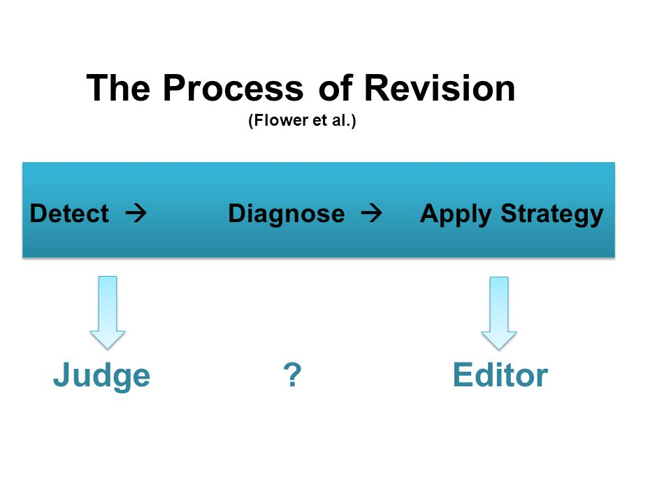 The Process of Revision (Flower et al.) Detect  Diagnose  Apply Strategy Judge Editor
