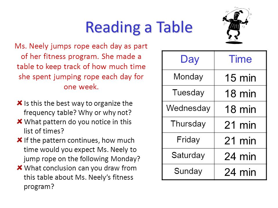 Reading a Table DayTime Monday 15 min Tuesday 18 min Wednesday 18 min Thursday 21 min Friday 21 min Saturday 24 min Sunday 24 min Ms. Neely jumps rope