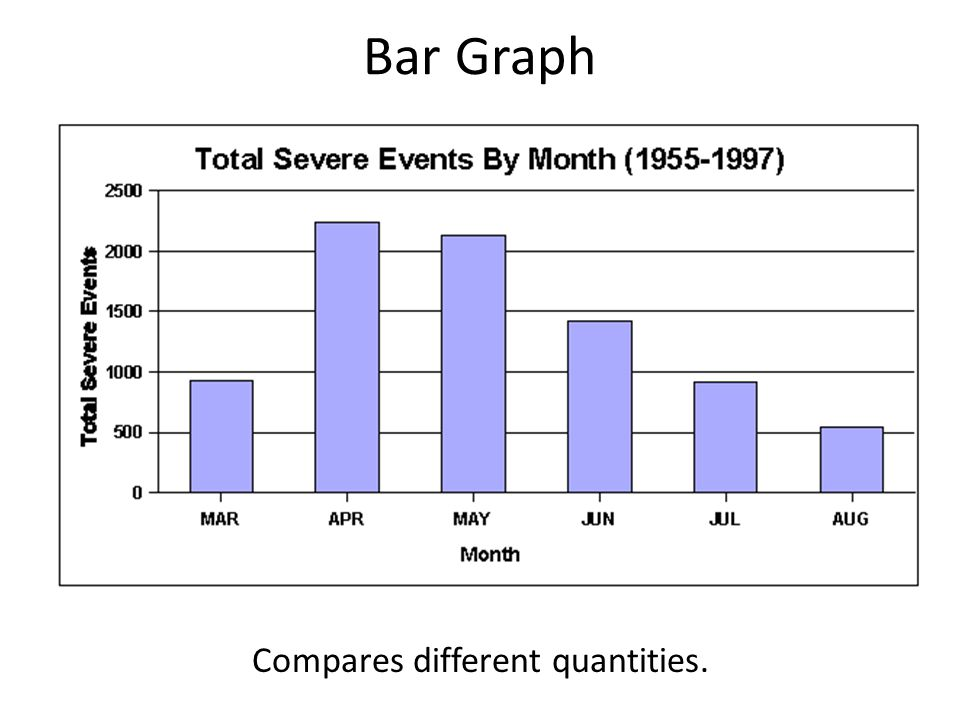 Bar Graph Compares different quantities.