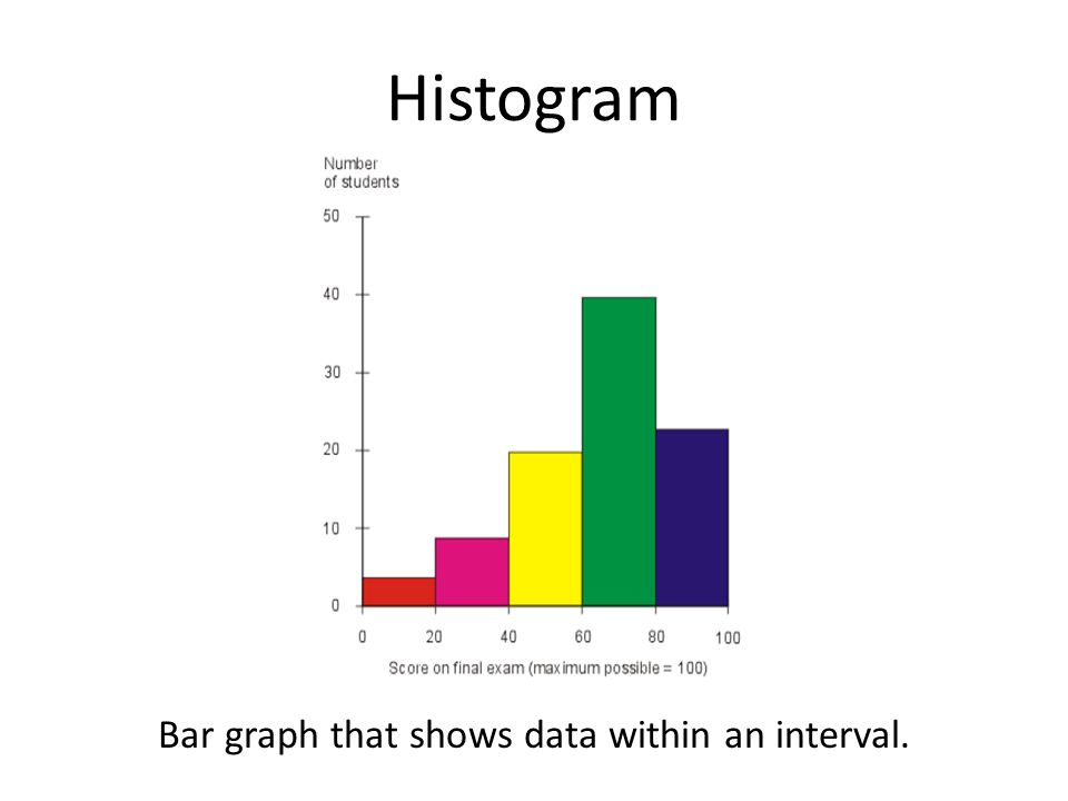 Histogram Bar graph that shows data within an interval.