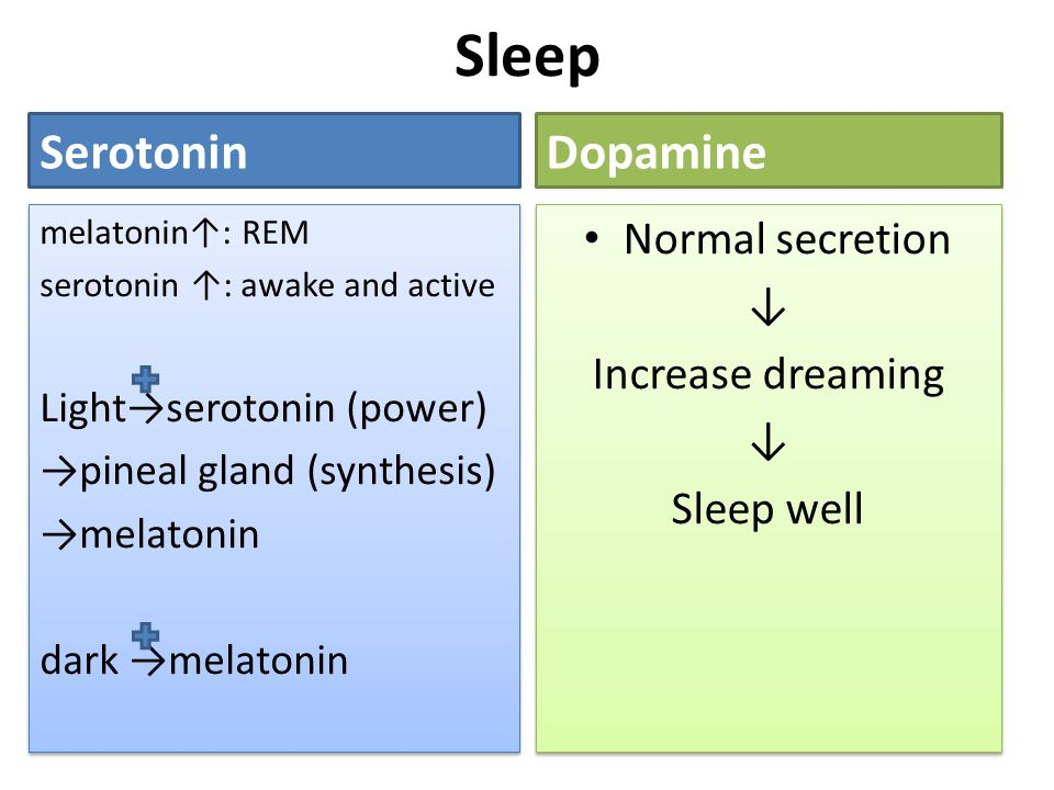 Sleep SerotoninDopamine Normal secretion ↓ Increase dreaming ↓ Sleep well Normal secretion ↓ Increase dreaming ↓ Sleep well melatonin↑: REM serotonin ↑: awake and active Light→serotonin (power) →pineal gland (synthesis) →melatonin dark →melatonin melatonin↑: REM serotonin ↑: awake and active Light→serotonin (power) →pineal gland (synthesis) →melatonin dark →melatonin