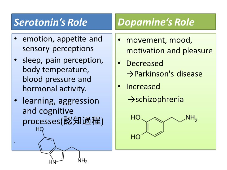 Serotonin's Role emotion, appetite and sensory perceptions sleep, pain perception, body temperature, blood pressure and hormonal activity.