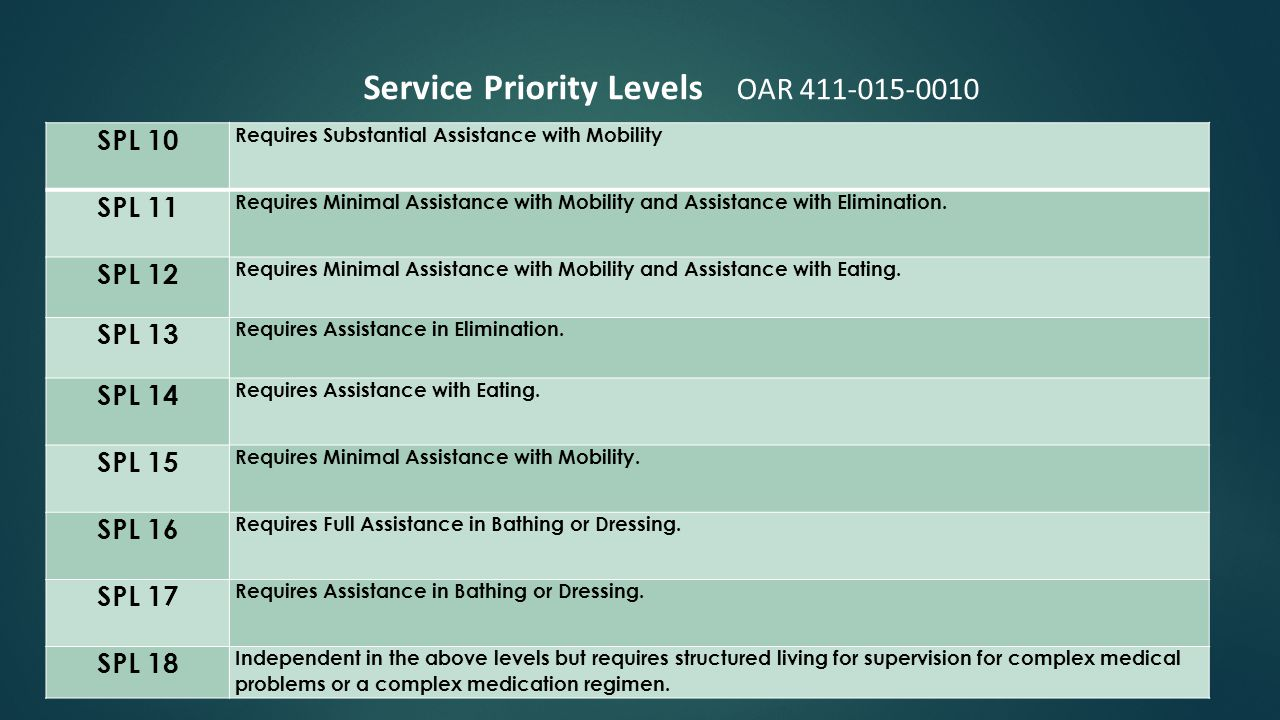 SPL 10 Requires Substantial Assistance with Mobility SPL 11 Requires Minimal Assistance with Mobility and Assistance with Elimination.