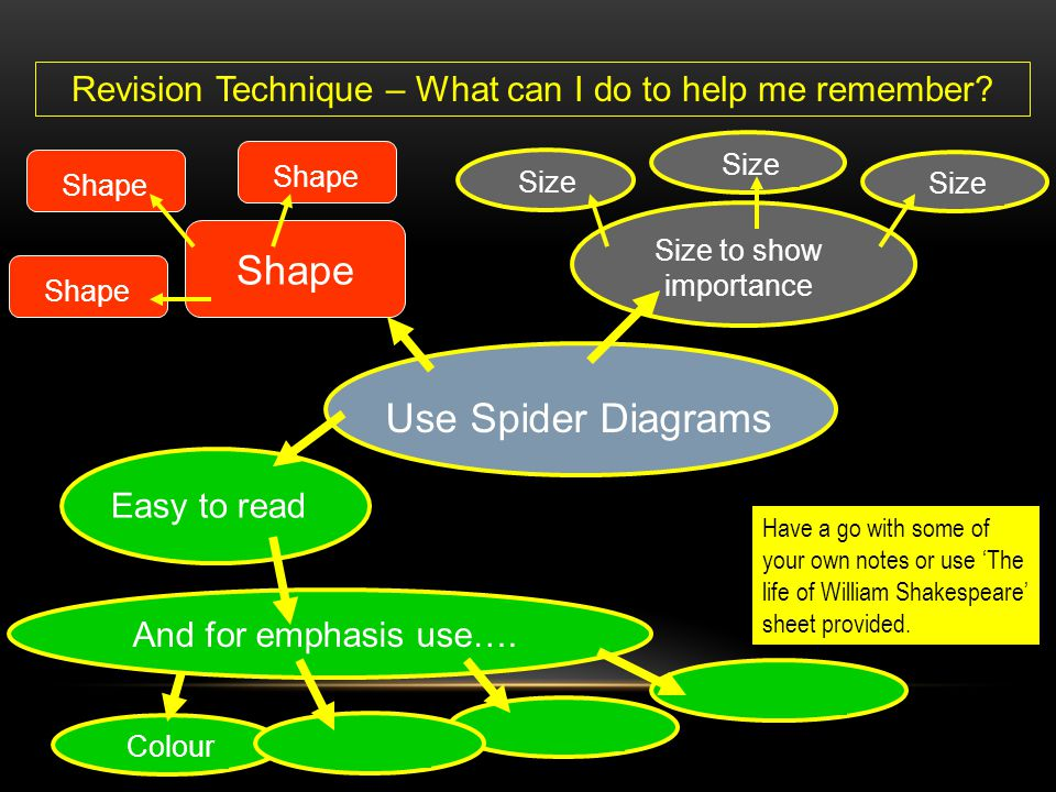 Use Spider Diagrams Revision Technique – What can I do to help me remember? Easy to read Colour And for emphasis use…. Size to show importance Size Sh