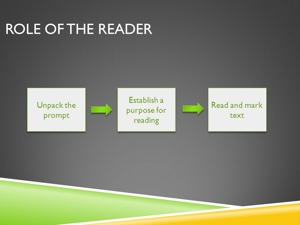 ROLE OF THE READER Unpack the prompt Establish a purpose for reading Read and mark text