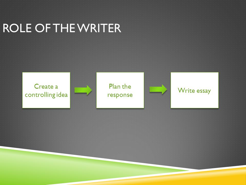 ROLE OF THE WRITER Create a controlling idea Plan the response Write essay