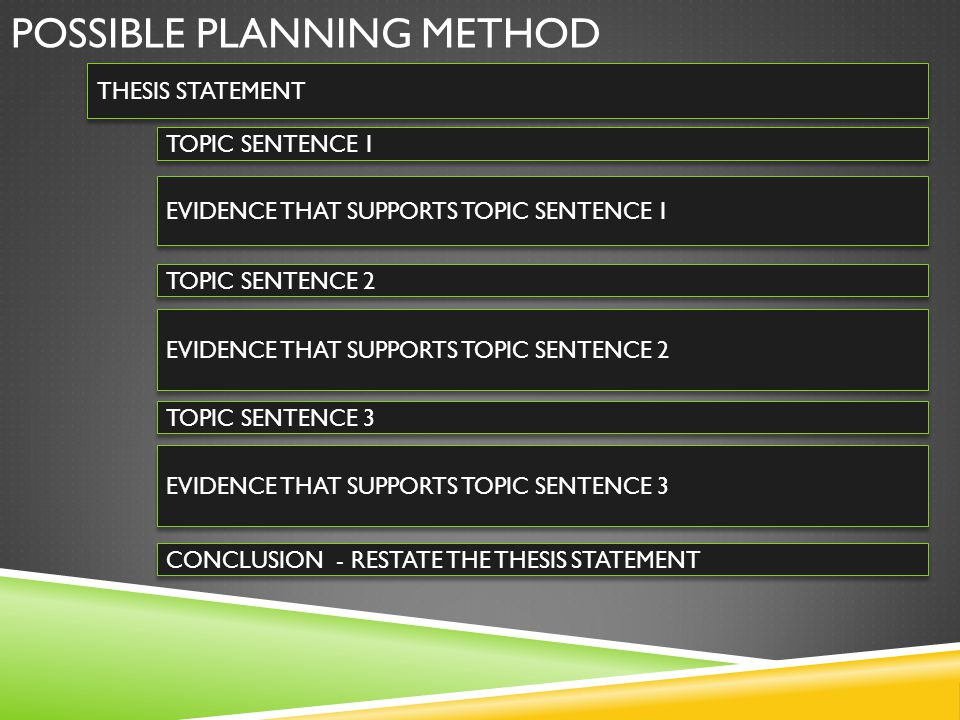 POSSIBLE PLANNING METHOD THESIS STATEMENT TOPIC SENTENCE 1 TOPIC SENTENCE 2 EVIDENCE THAT SUPPORTS TOPIC SENTENCE 3 EVIDENCE THAT SUPPORTS TOPIC SENTE