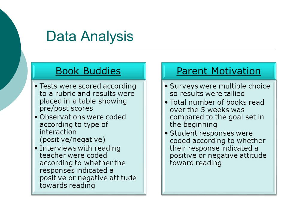 Data Analysis Book Buddies Tests were scored according to a rubric and results were placed in a table showing pre/post scores Observations were coded according to type of interaction (positive/negative) Interviews with reading teacher were coded according to whether the responses indicated a positive or negative attitude towards reading Parent Motivation Surveys were multiple choice so results were tallied Total number of books read over the 5 weeks was compared to the goal set in the beginning Student responses were coded according to whether their response indicated a positive or negative attitude toward reading