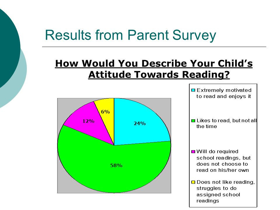 Results from Parent Survey How Would You Describe Your Child's Attitude Towards Reading? 24% 6% 12% 58%