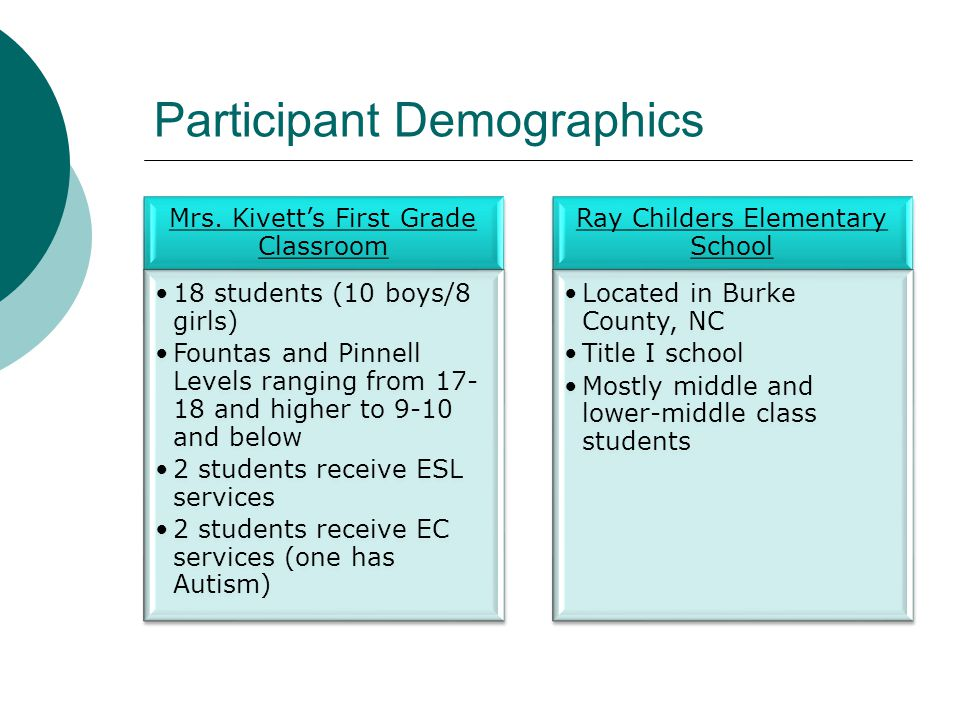 Participant Demographics Mrs. Kivett's First Grade Classroom 18 students (10 boys/8 girls) Fountas and Pinnell Levels ranging from 17- 18 and higher t