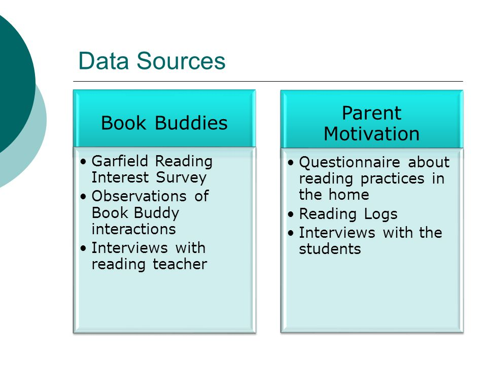Data Sources Book Buddies Garfield Reading Interest Survey Observations of Book Buddy interactions Interviews with reading teacher Parent Motivation Questionnaire about reading practices in the home Reading Logs Interviews with the students