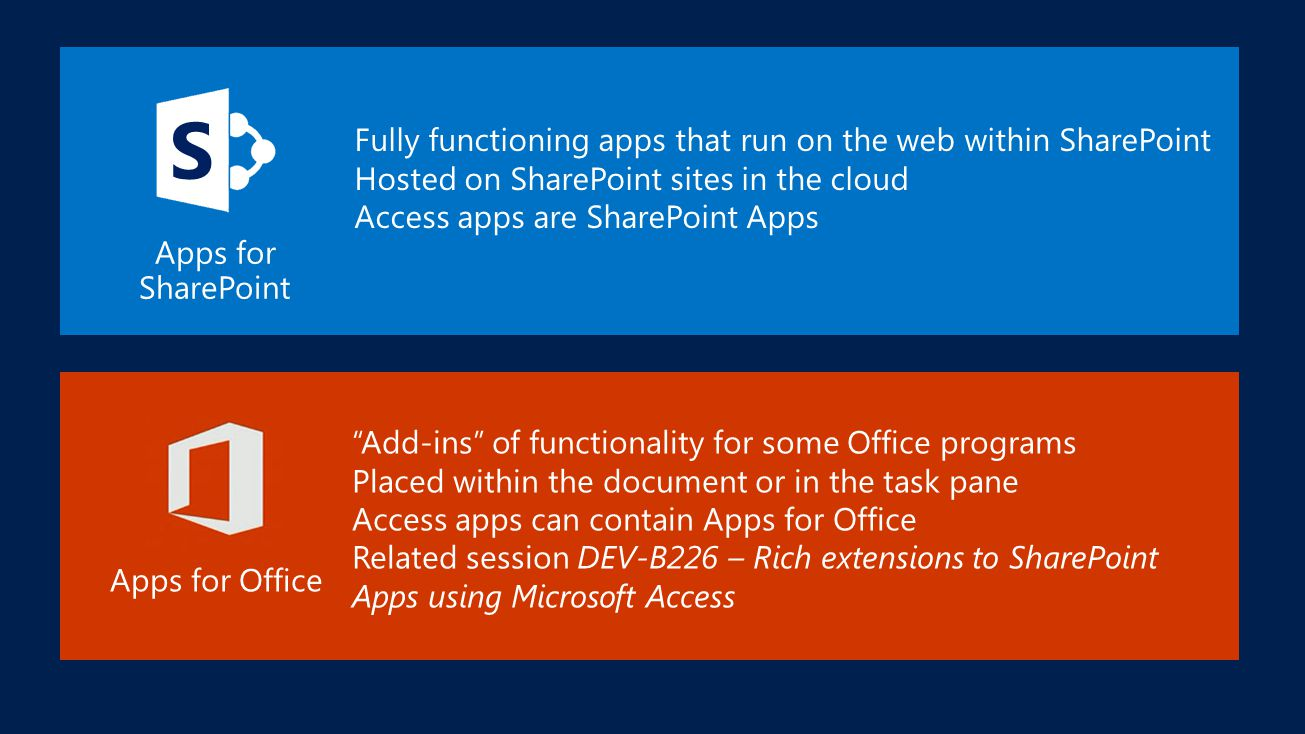 Add-ins of functionality for some Office programs Placed within the document or in the task pane Access apps can contain Apps for Office Related session DEV-B226 – Rich extensions to SharePoint Apps using Microsoft Access Apps for Office Fully functioning apps that run on the web within SharePoint Hosted on SharePoint sites in the cloud Access apps are SharePoint Apps Apps for SharePoint S