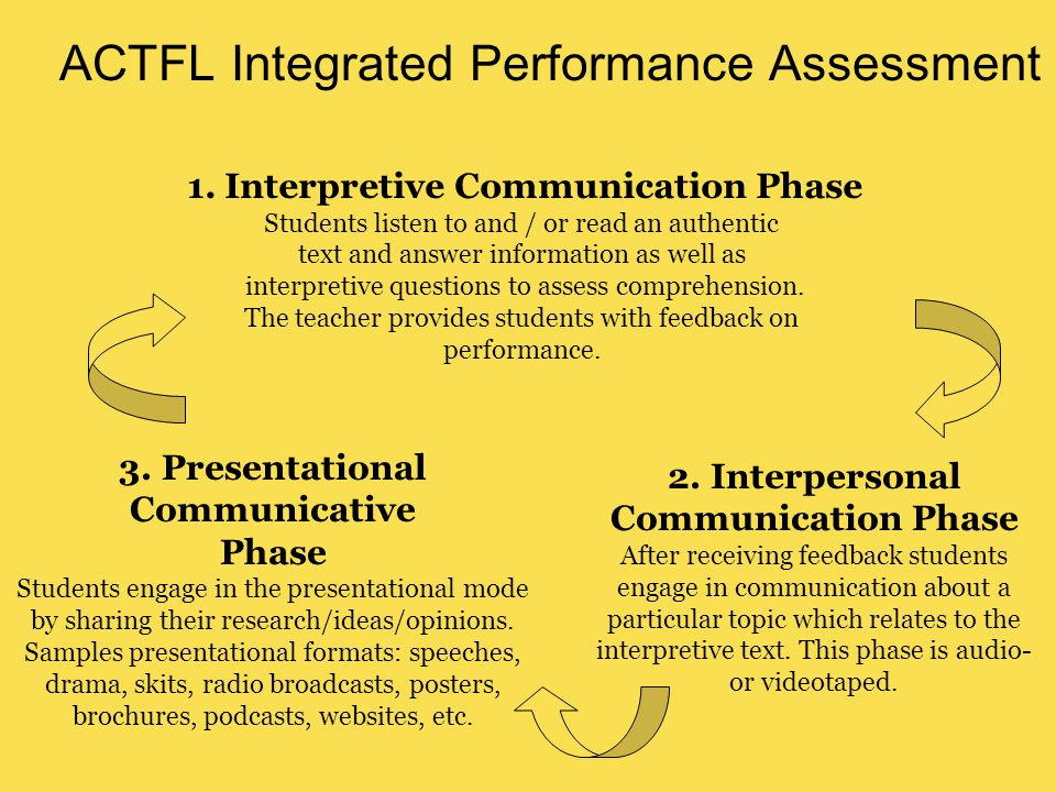 ACTFL Integrated Performance Assessment 1. Interpretive Communication Phase Students listen to and / or read an authentic text and answer information