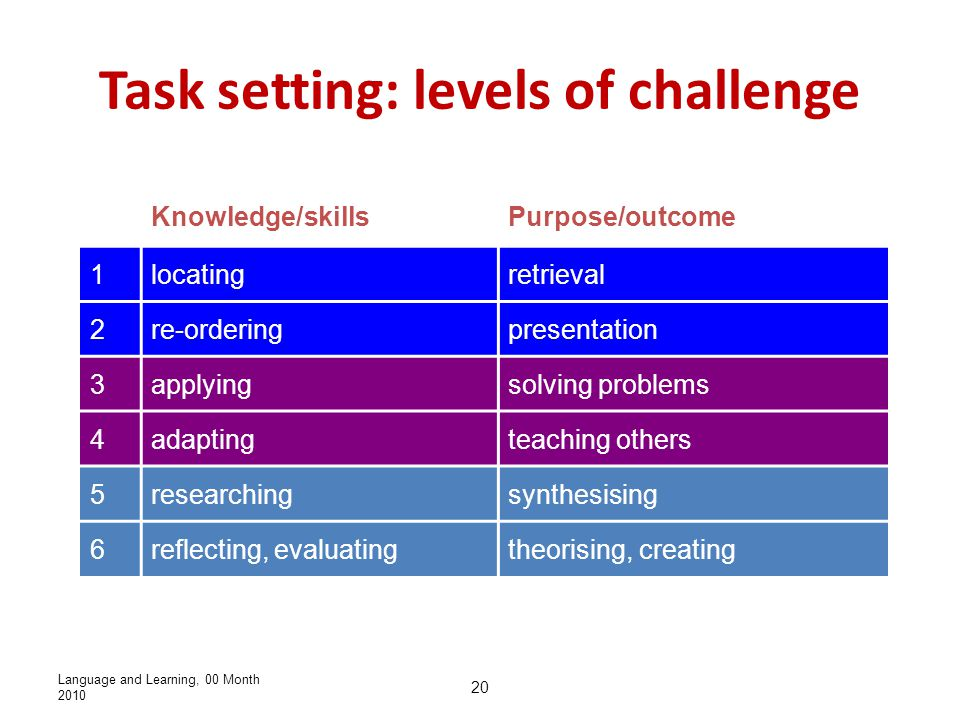 Language and Learning, 00 Month 2010 20 Task setting: levels of challenge Knowledge/skillsPurpose/outcome 1locatingretrieval 2re-orderingpresentation 3applyingsolving problems 4adaptingteaching others 5researchingsynthesising 6reflecting, evaluatingtheorising, creating