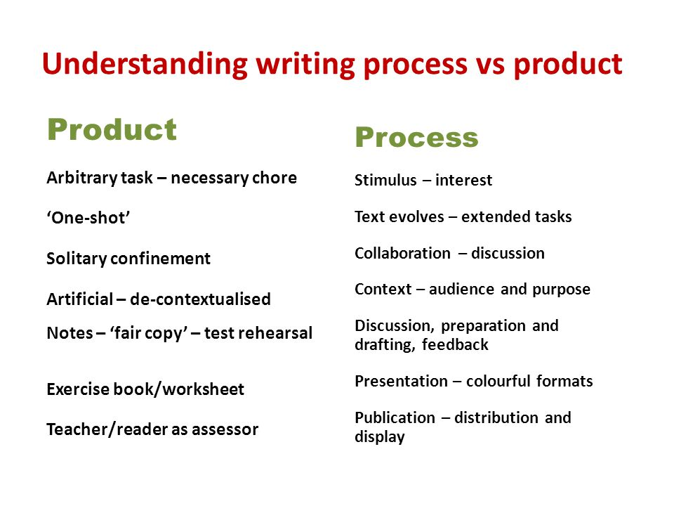 Understanding writing process vs product Process Stimulus – interest Text evolves – extended tasks Collaboration – discussion Context – audience and purpose Discussion, preparation and drafting, feedback Presentation – colourful formats Publication – distribution and display Product Arbitrary task – necessary chore 'One-shot' Solitary confinement Artificial – de-contextualised Notes – 'fair copy' – test rehearsal Exercise book/worksheet Teacher/reader as assessor