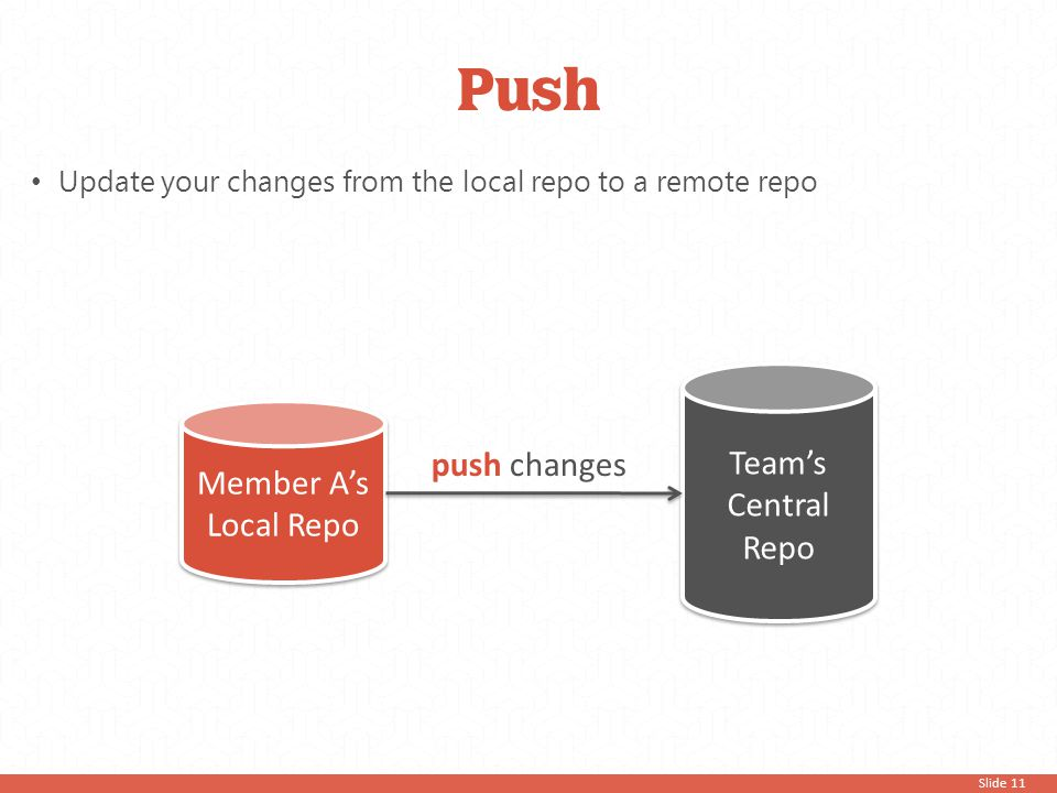 Slide 11 Push Update your changes from the local repo to a remote repo Member A's Local Repo Team's Central Repo push changes