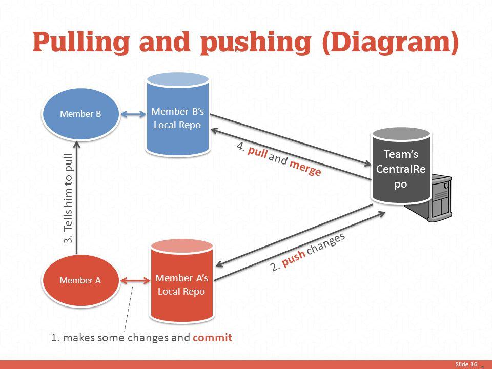Slide 16 Pulling and pushing (Diagram) 16 Member B Member B's Local Repo Member A Member A's Local Repo 2. push changes 3. Tells him to pull 1. makes
