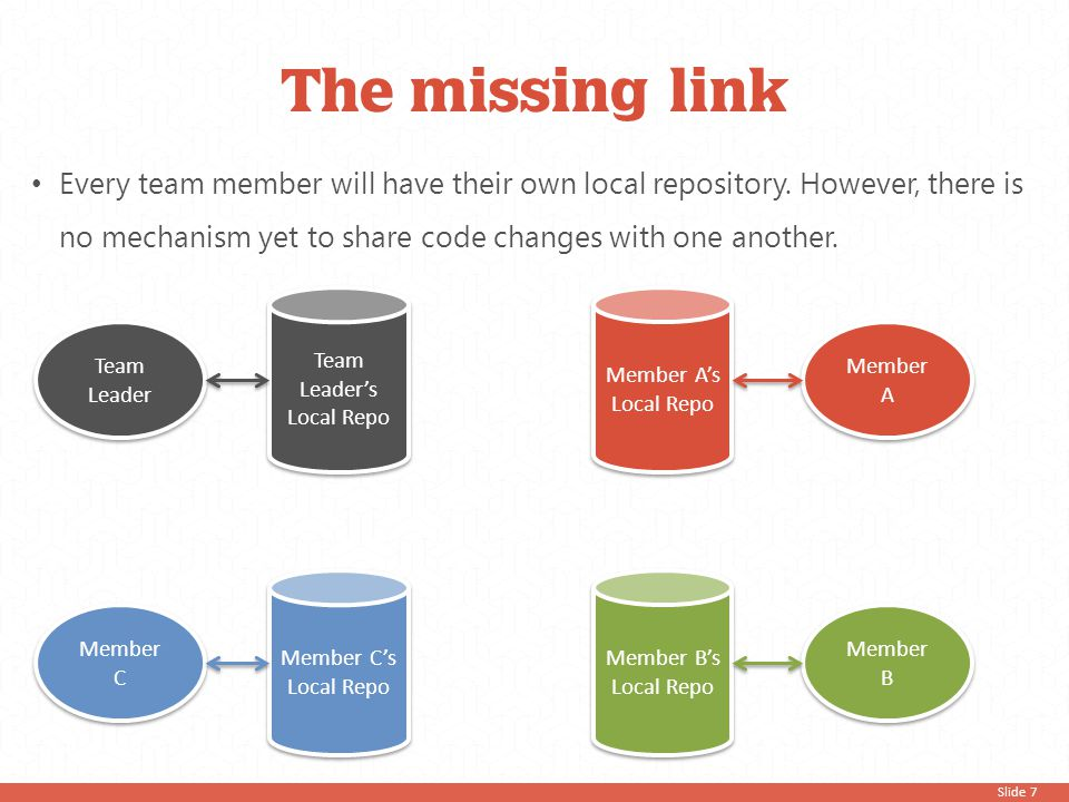 Slide 7 The missing link Every team member will have their own local repository. However, there is no mechanism yet to share code changes with one ano