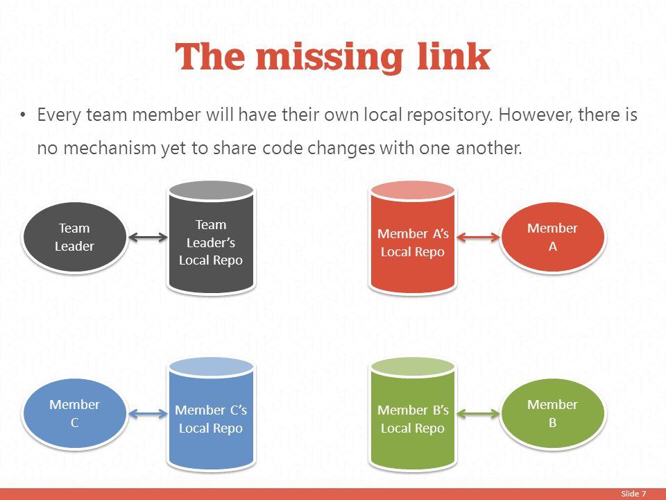 Step 2 Clone a repository