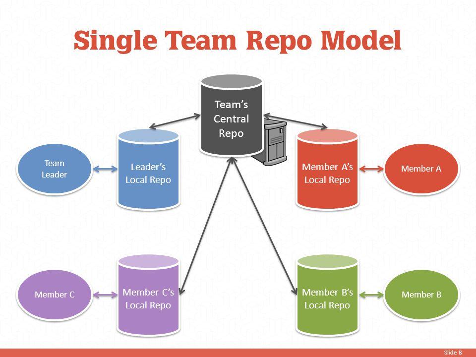 Slide 8 Team's Central Repo Team Leader Leader's Local Repo Member C Member C's Local Repo Member A Member A's Local Repo Member B Member B's Local Re