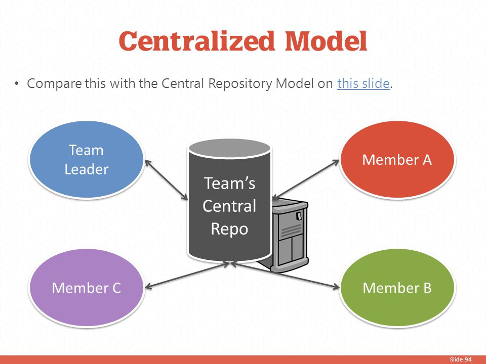 Slide 94 Compare this with the Central Repository Model on this slide.this slide Team's Central Repo Team Leader Member C Member A Member B Centralize